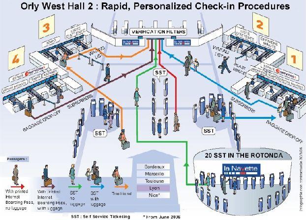 Схема быстрого прохода на стойки регистрации в аэропорту Орли